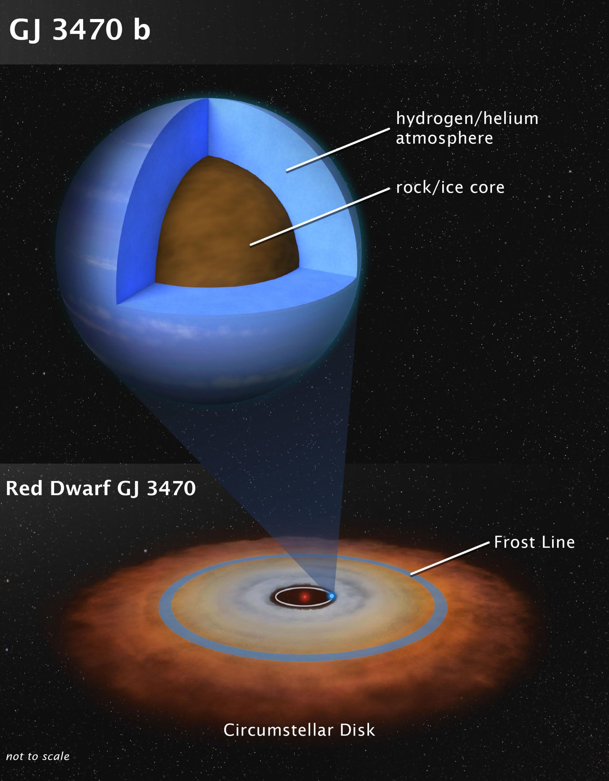 Elementos descobertos na atmosfera do exoplaneta GJ 3470 b