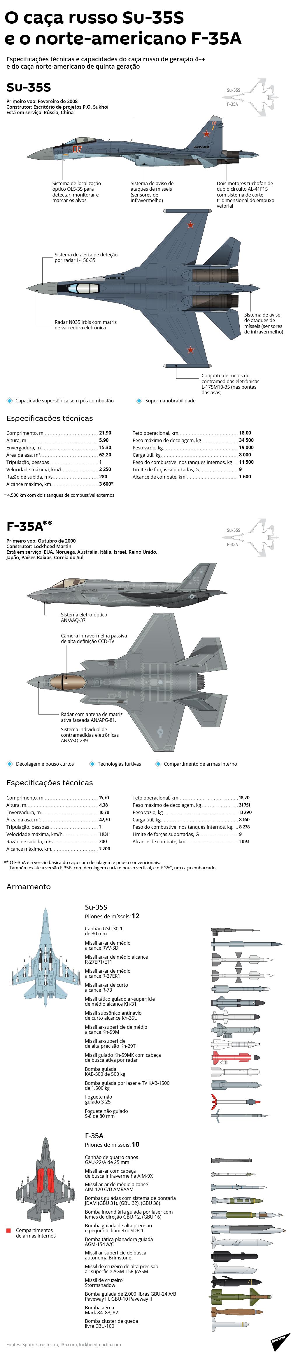 Comparação do caça russo e norte-americano