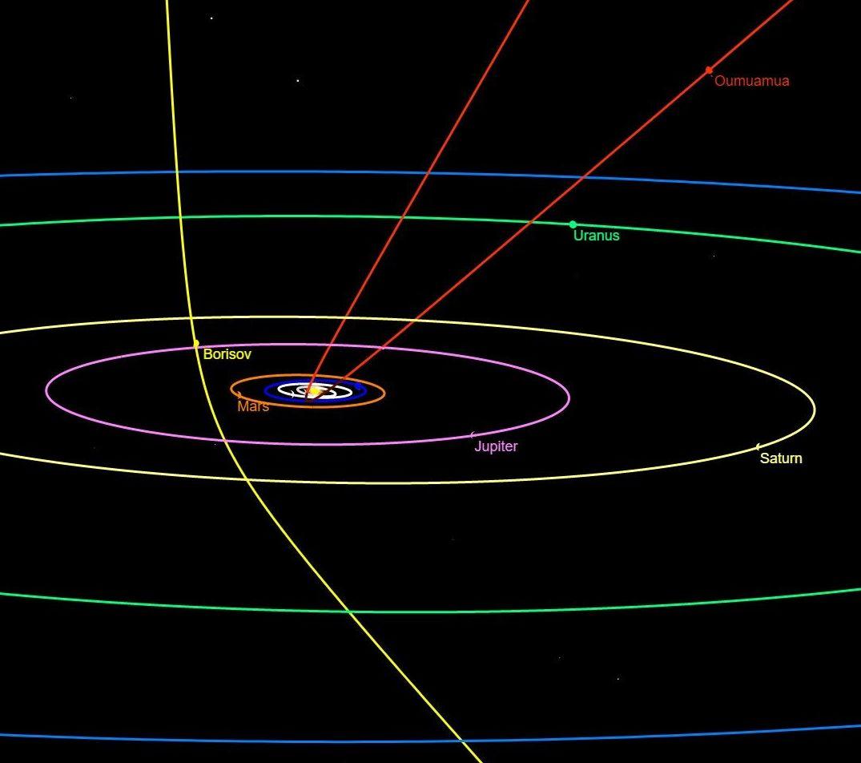 Comparação de dois objetos interestelares passando através do nosso sistema solar