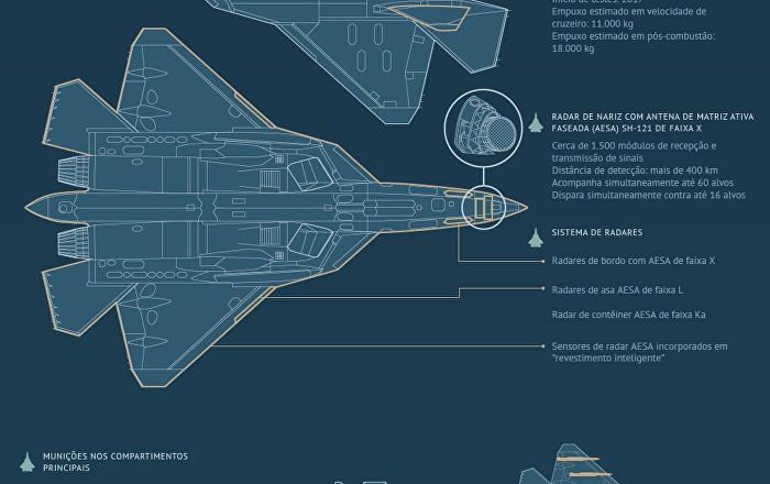 Caça multifuncional de quinta geração Su-57