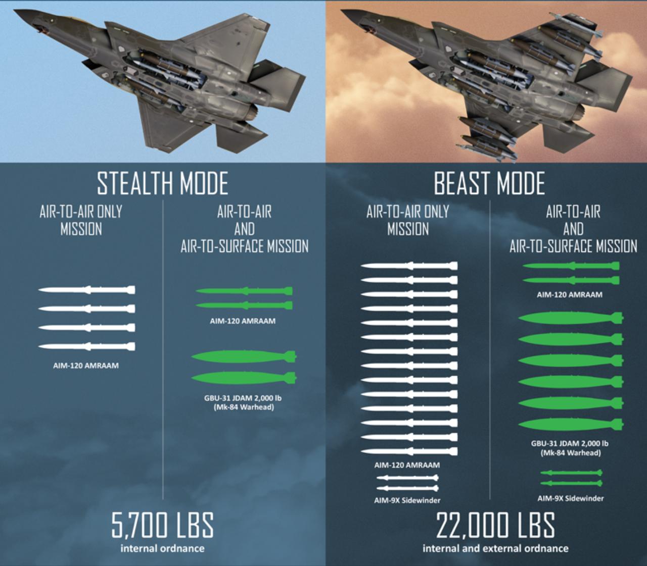 Configuração de grande potência do caça F-35