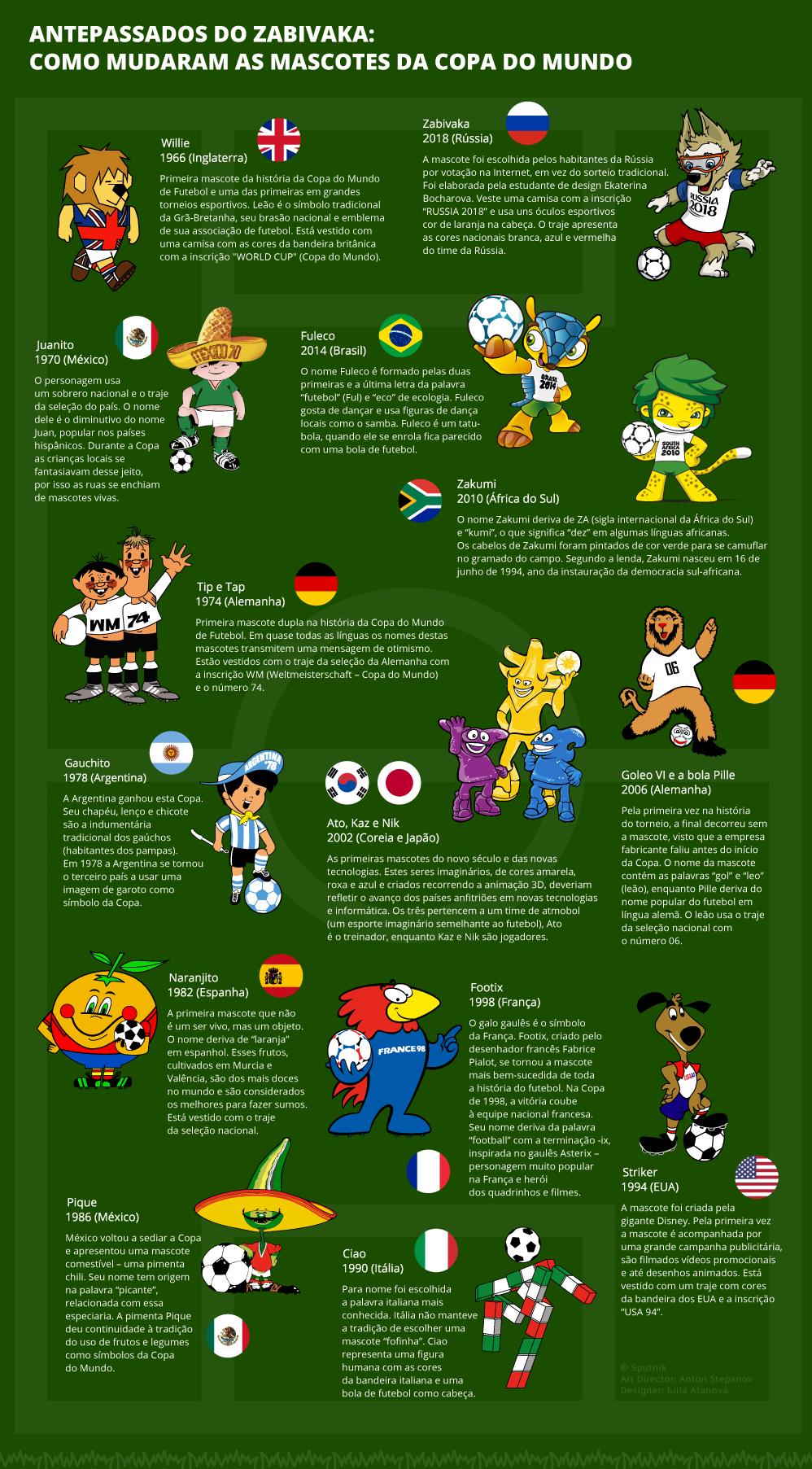 As mascotes da Copa