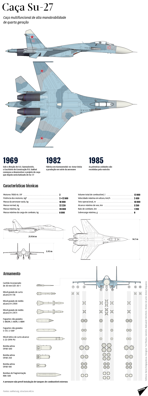 Caça Su-27 de quarta geração