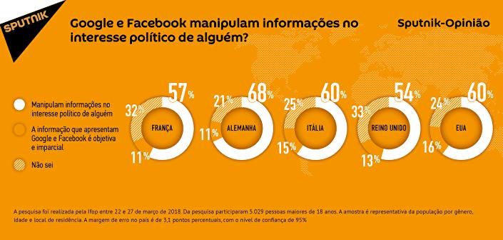 Google e Facebook contribuem para a manipulação política?