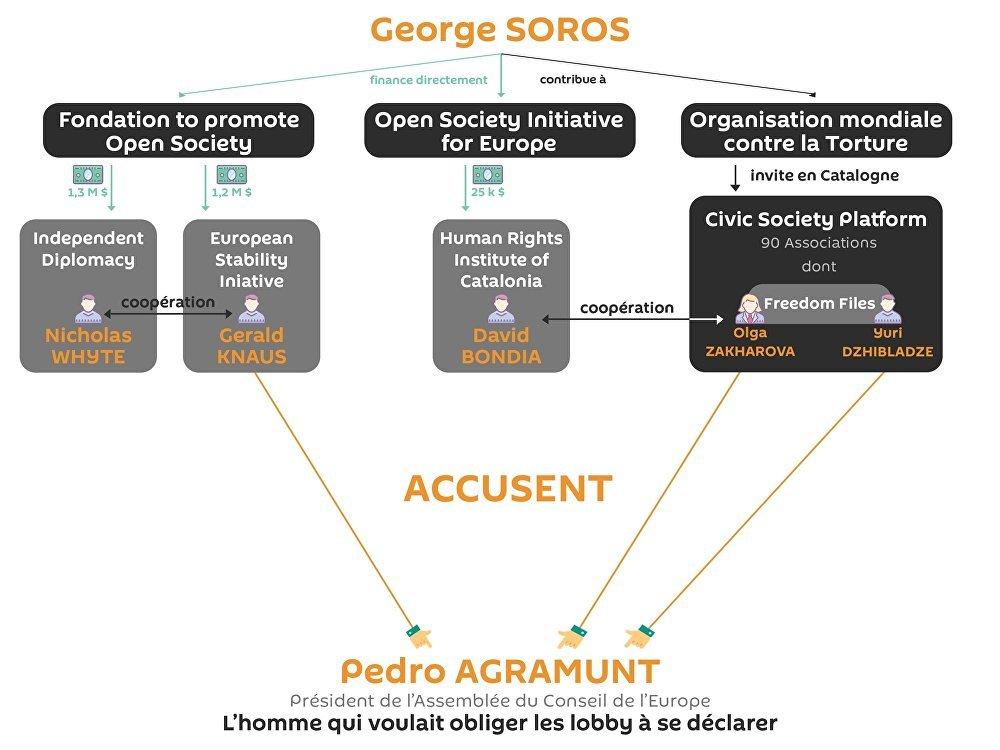 Esquema de funcionamento dos grupos de pressão de George Soros, presentes no Conselho da Europa, apresentados por Pedro Agramunt