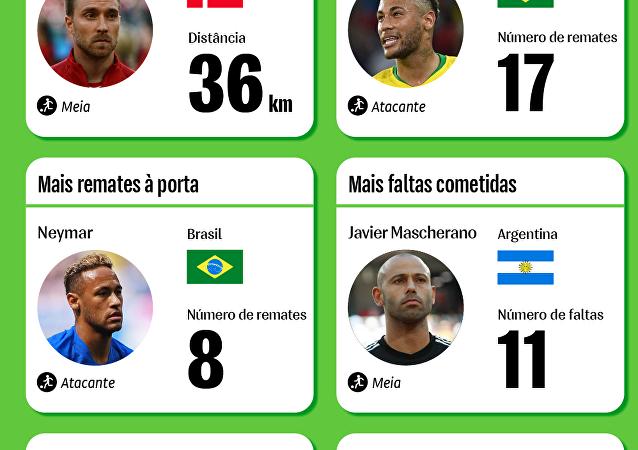 Os melhores dos melhores na fase de grupos da Copa do Mundo 2018