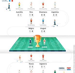 Torneio dos finalistas da Copa do Mundo 2018