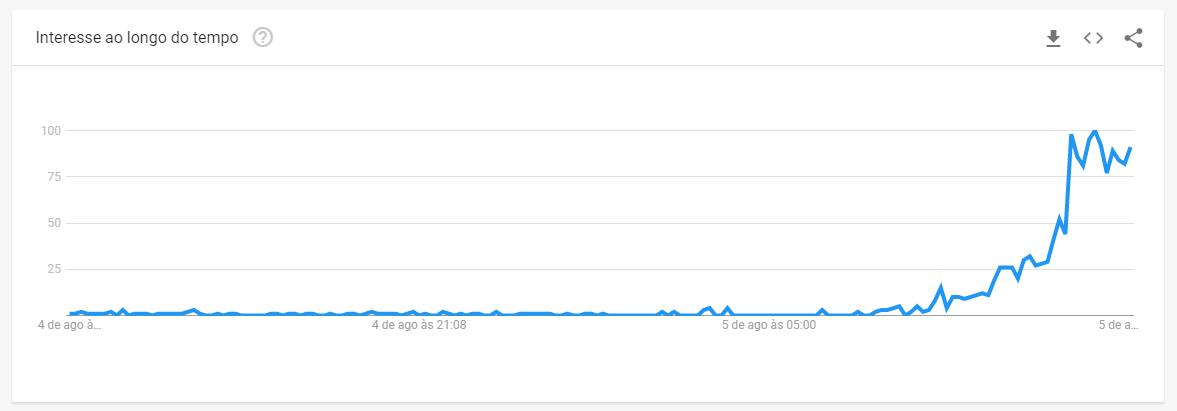 Gráfico do Google Trends mostra aumento de interesse pelo nome do general Mourão no buscador.