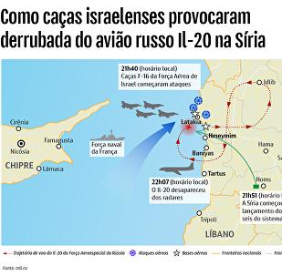 Como caças israelenses provocaram derrubada do avião russo Il-20 na Síria