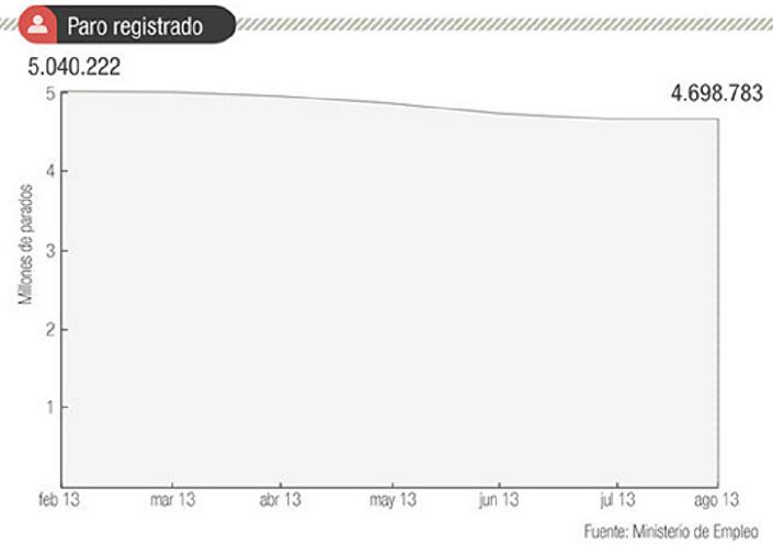 Gráfico real