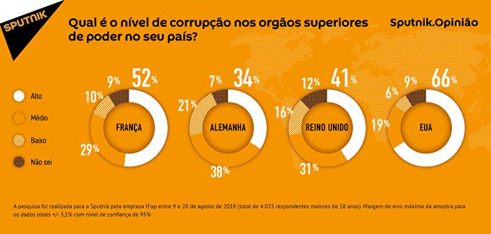 Como a corrupção a nível superior nos EUA e Europa é avaliada por seus próprios cidadãos?