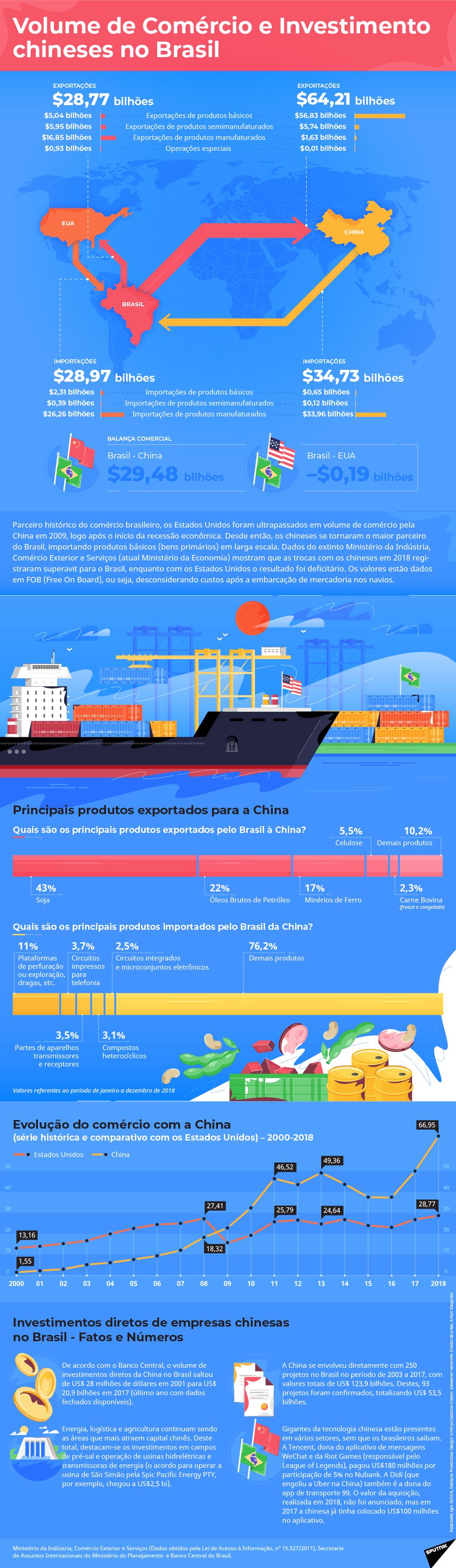 Comércio entre o Brasil e a China