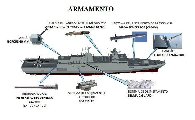 Detalhes do Programa CCT – Corvetas Classe Tamandaré, que terá 4 navios entregues entre 2024 e 2028