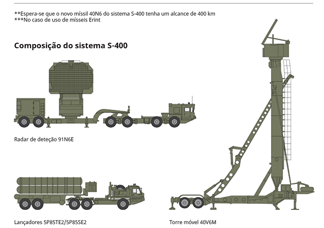 Comparação dos sistemas da defesa antiaérea da Rússia e dos EUA