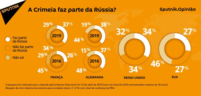 Cresce na França o número de pessoas que consideram Crimeia como parte da Rússia