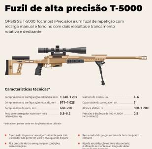 Conheça o fuzil russo de alta precisão T-5000
