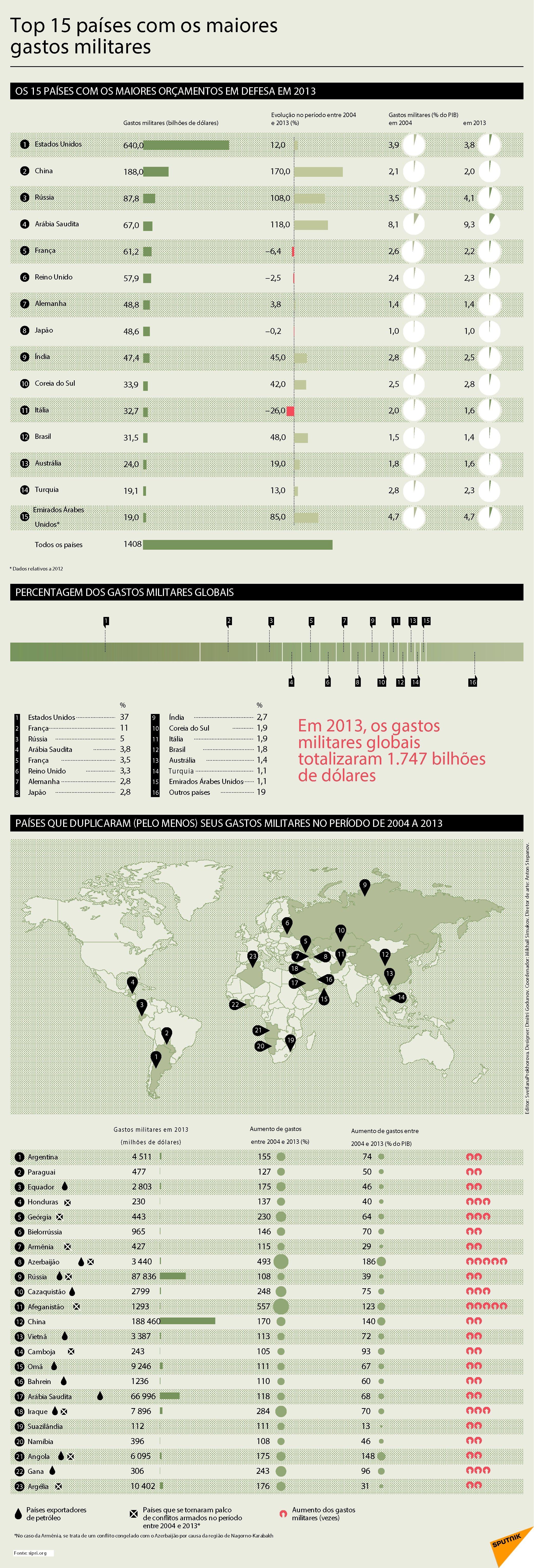 Top 15 países com os maiores gastos militares