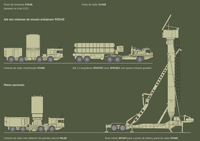 Sistema mível multicanal de mísseis antiaéreos S-400 Triumf