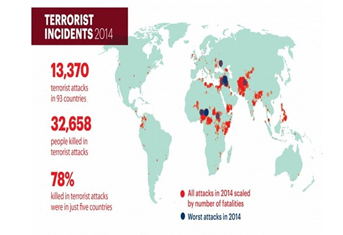 Ataques terroristas em 2014