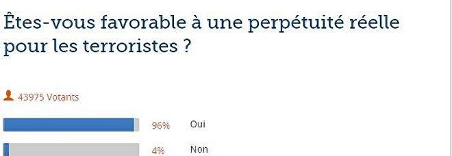 Enquete promovida pelo jornal Le Figaro