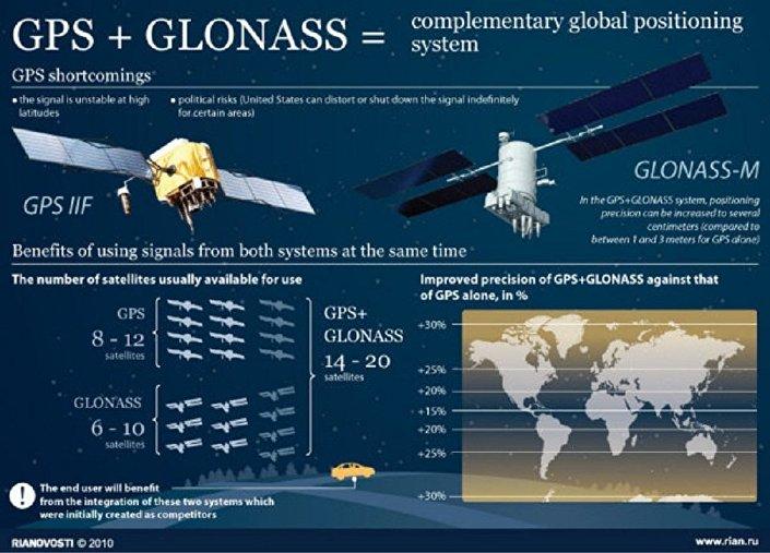 Sistemas de posicionamento Glonass e GPS