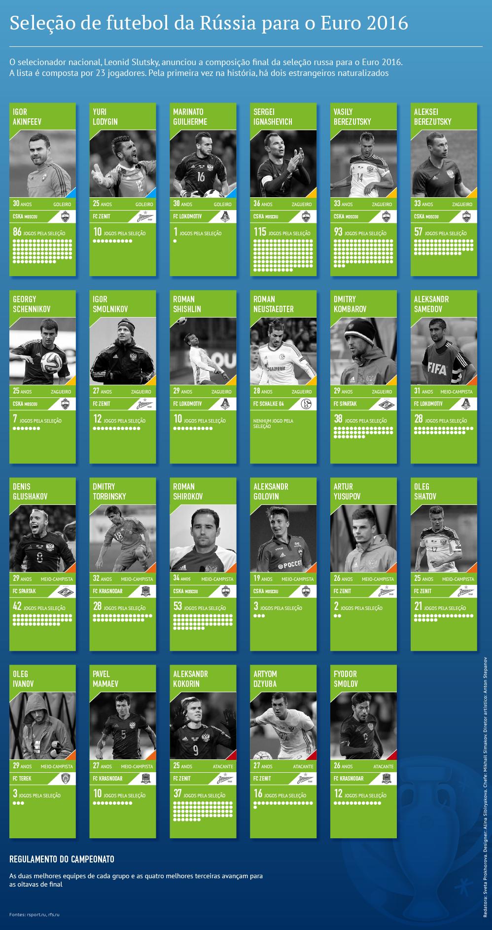 a seleção russa de futebol para a Eurocopa 2016