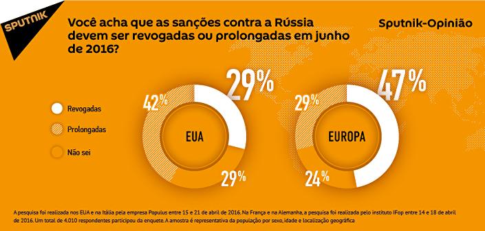 Quase metade dos cidadãos da Europa apoiam a revogação das sanções contra a Rússia em junho de 2016