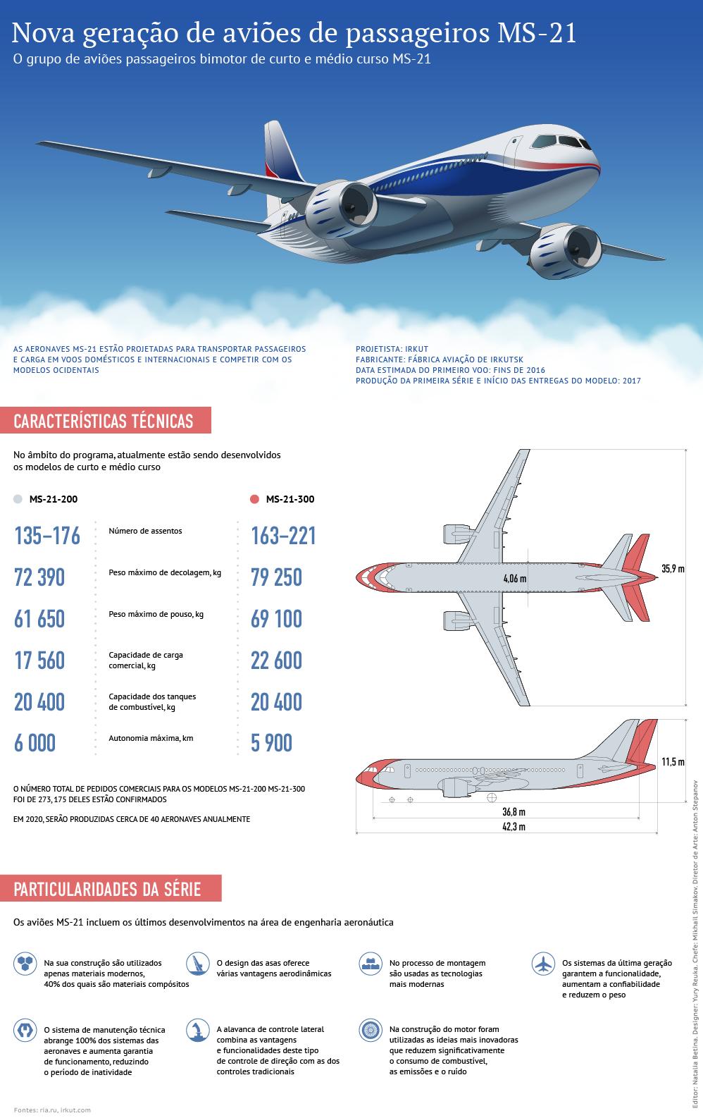 Nova geração de aviões de passageiros MS-21