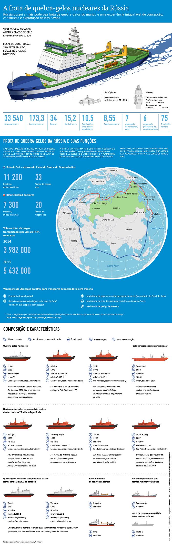 Arktika, o maior quebra-gelo nuclear no mundo