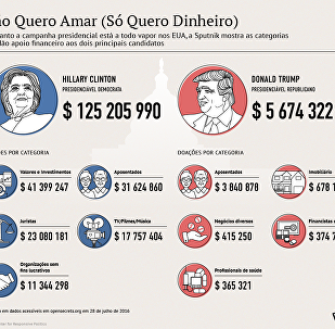 Fontes de financiamento de programas presidenciais dos candidatos nos EUA