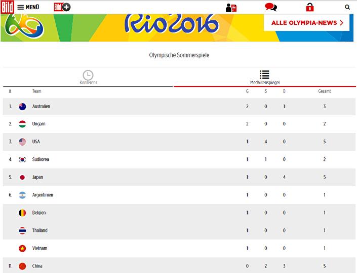 Quadro de medalhas dos Jogos Olímpicos no Rio-de-Janeiro no site oficial do jornal alemão Bild