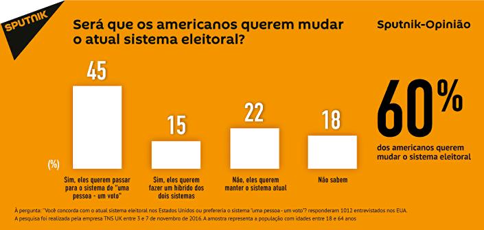 Cidadãos dos EUA não gostam do sistema de eleições presidenciais