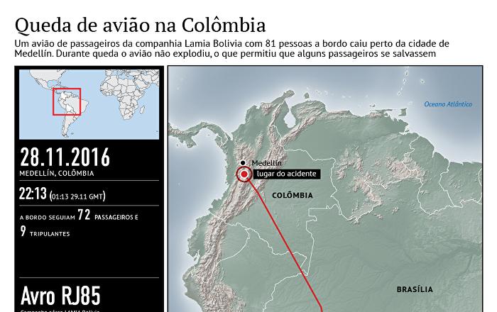 Avião com 72 passageiros e 9 tripulantes caiu na Colômbia em 28 de novembro, matando a maioria do time Chapecoense