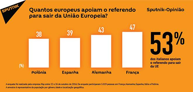 Quantos europeus apoiam referendo de saída da Europa?