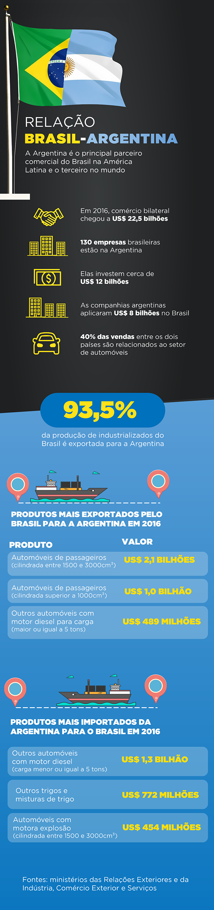 Infográfico Brasil-Argentina