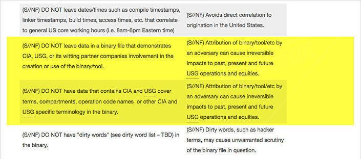 Regulamento da CIA O que se deve fazer e o que não [ao preparar e efetuar um ataque hacker] vazado pelo WikiLeaks