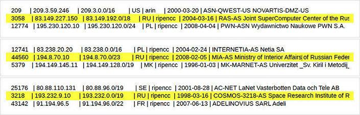 Endereços IP em vários países que poderiam ser usados (ou já foi) pelos especialistas da CIA