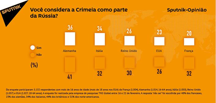 Mais de um terço dos alemães e italianos consideram Crimeia como parte da Rússia