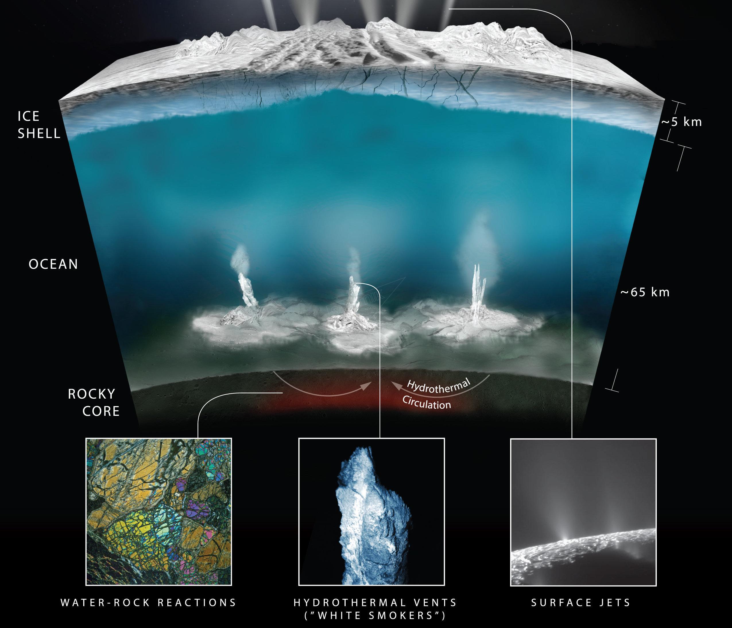 Este gráfico ilustra como os cientistas responsáveis pela Cassini imaginam a interação da água com a rocha no fundo do oceano da lua gelada de Saturno, Encélado, produzindo gás de hidrogênio.
