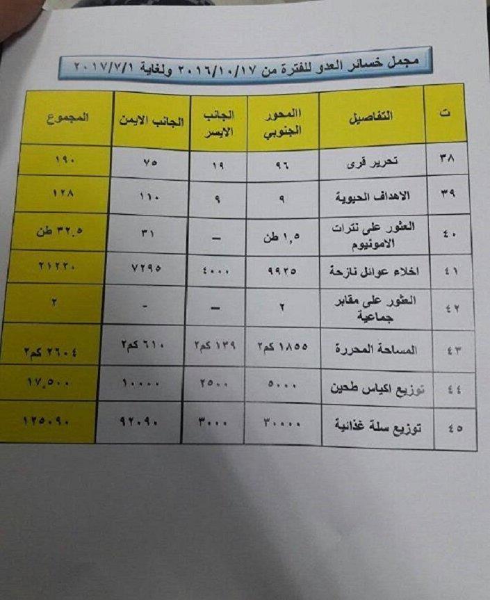 Documentos sobre explosivos obtidos pela polícia do Iraque