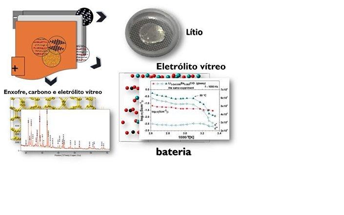 Esquema e composição da bateria com eletrólito de vidro