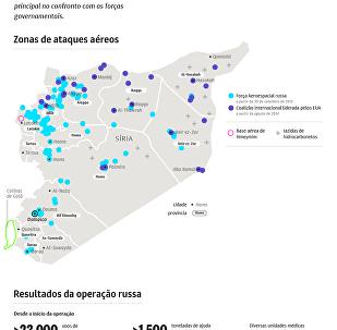 Quem controla Síria?
