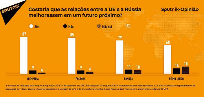 Maioria dos europeus quer que União Europeia e Rússia se entendam melhor