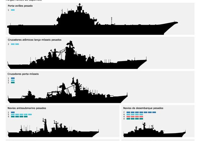 Marinha de Guerra da Rússia