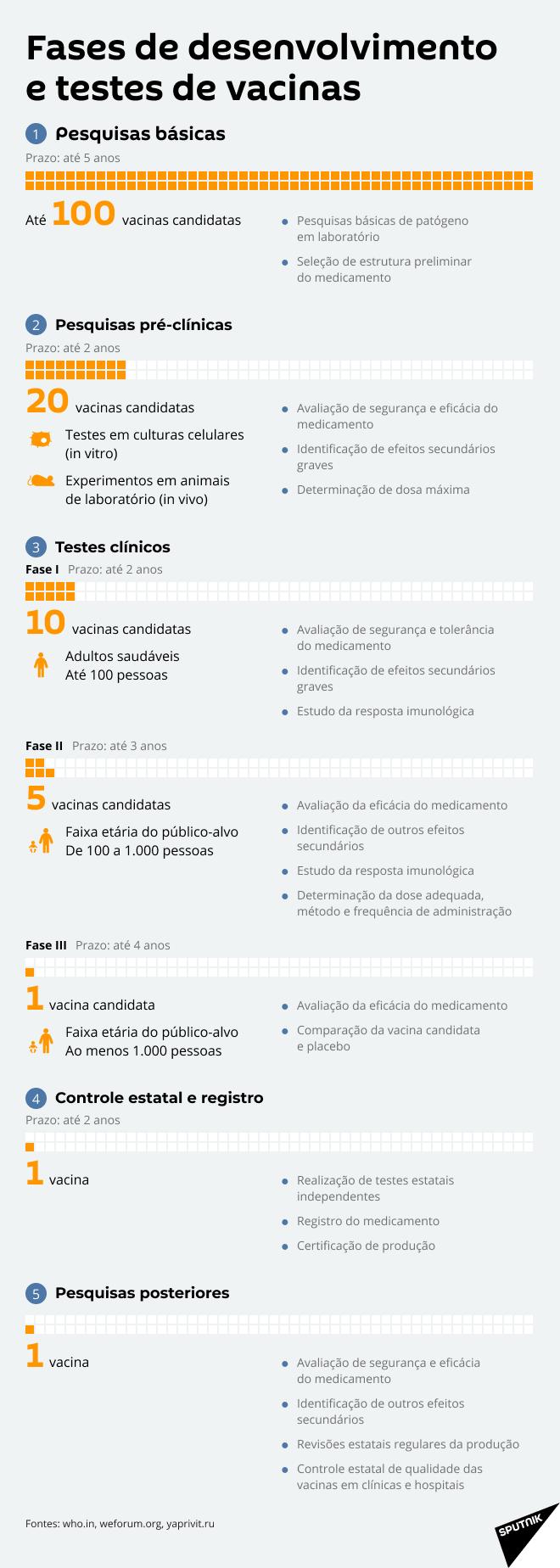 Fases de desenvolvimento de vacinas