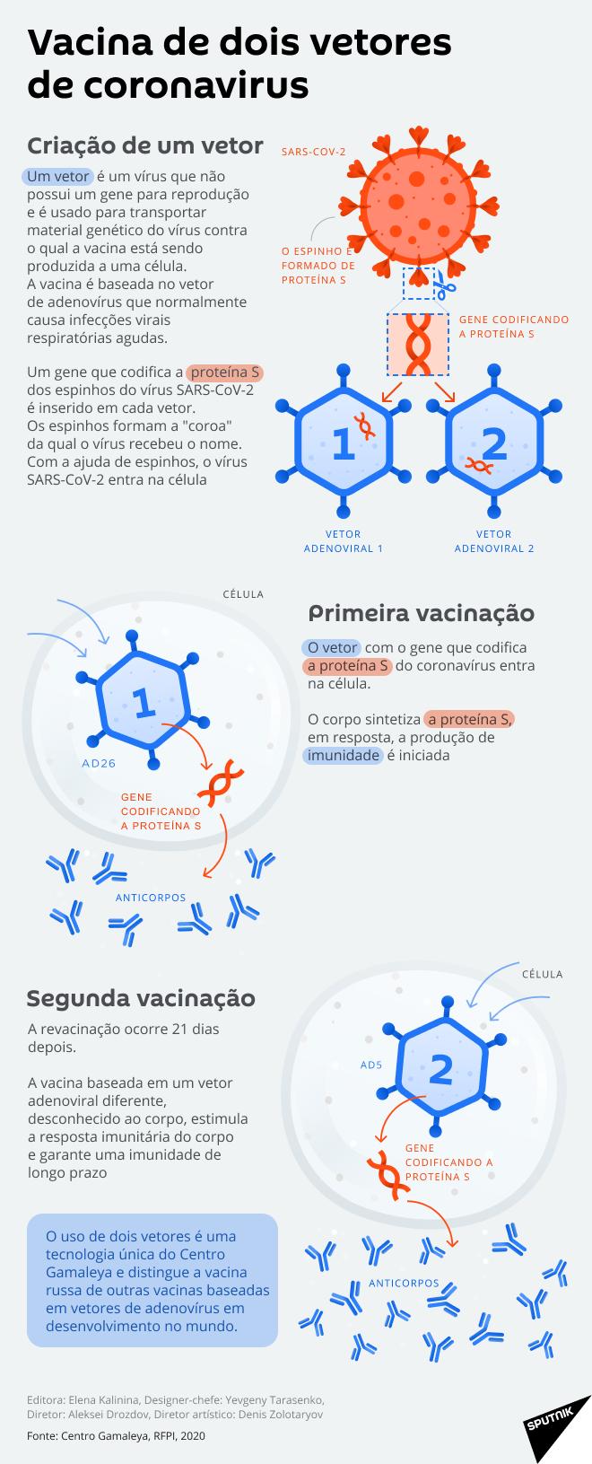Sputnik V: como funciona a vacina russa contra COVID-19?