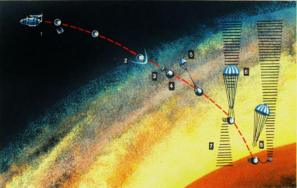 Esquema de aterrissagem do módulo de pouso da sonda Venera 7