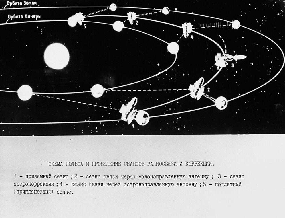 Trajetória de voo e realização de sessões de comunicação com a sonda espacial Venera 7