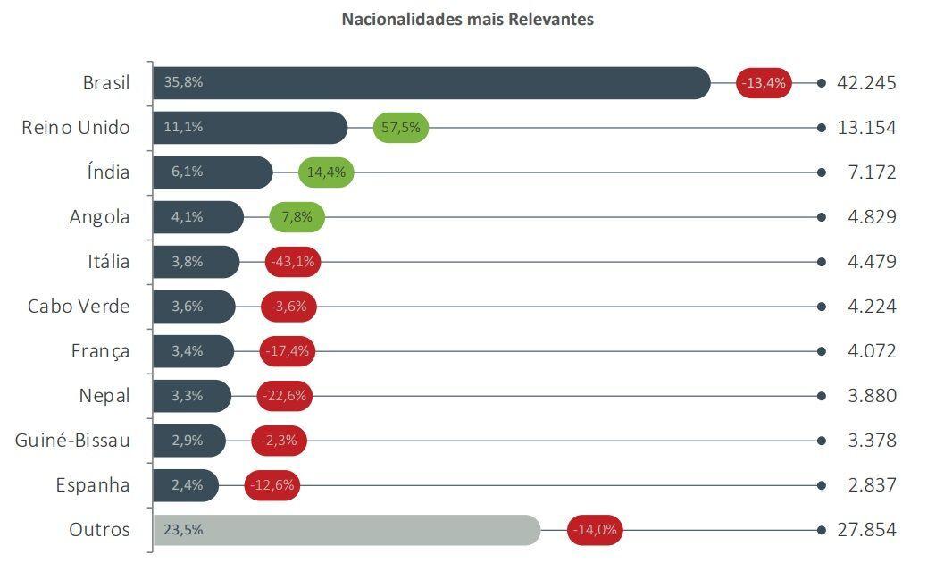 Gráfico mostra os números de novos títulos de residência em 2020, com os percentuais do total (azul) e de queda (vermelho) ou crescimento (verde)