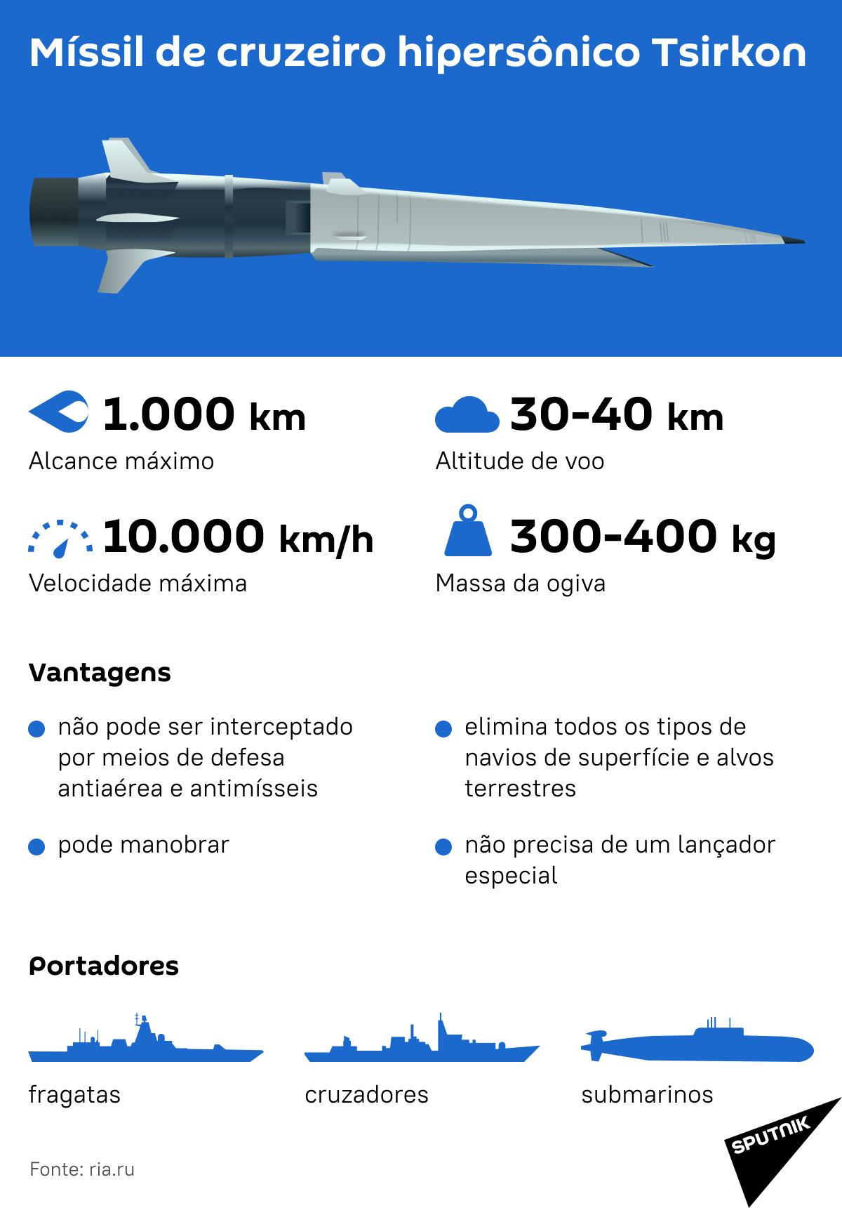 Tsirkon: 1º míssil de cruzeiro hipersônico no mundo